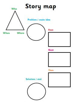 Paragraph Hamburger Classroom Strategies Reading Rockets